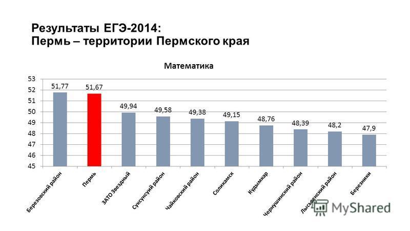 Результаты ЕГЭ-2014: Пермь – территории Пермского края