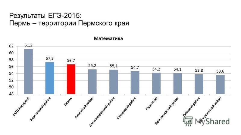 Результаты ЕГЭ-2015: Пермь – территории Пермского края