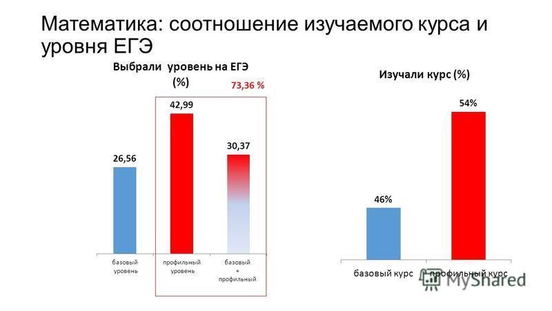Математика: соотношение изучаемого курса и уровня ЕГЭ 73,36 %