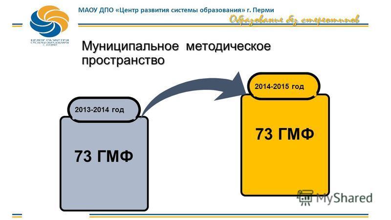 МАОУ ДПО «Центр развития системы образования» г. Перми Муниципальное методическое пространство 2013-2014 год 73 ГМФ 2014-2015 год 73 ГМФ