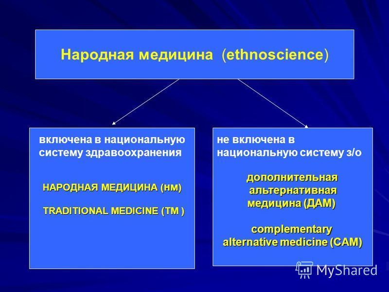Народная медицина (ethnoscience) НАРОДНАЯ МЕДИЦИНА ( нм ) TRADITIONAL MEDICINE (TM ) TRADITIONAL MEDICINE (TM ) дополнительная альтернативная альтернативная медицина (ДАМ) complementary alternative medicine (CAM) включена в национальную систему здрав