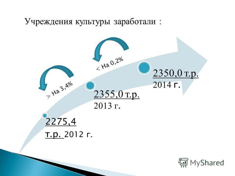 Учреждения культуры заработали : 2275,4 т.р. 2012 г. 2355,0 т.р. 2013 г. 2350,0 т.р. 2014 г. < На 0,2% > На 3,4%