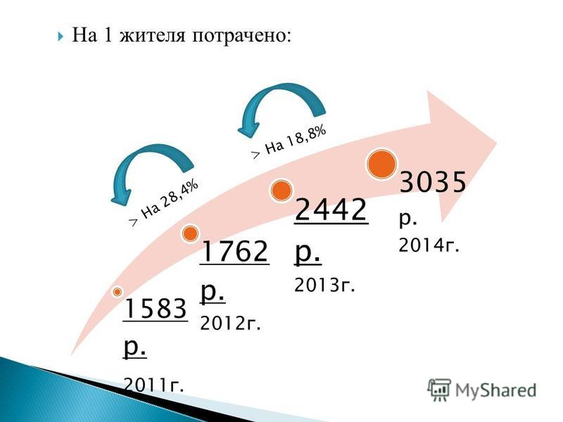 1583 р. 2011 г. 1762 р. 2012 г. 2442 р. 2013 г. 3035 р. 2014 г. На 1 жителя потрачено: > На 18,8% > На 28,4%