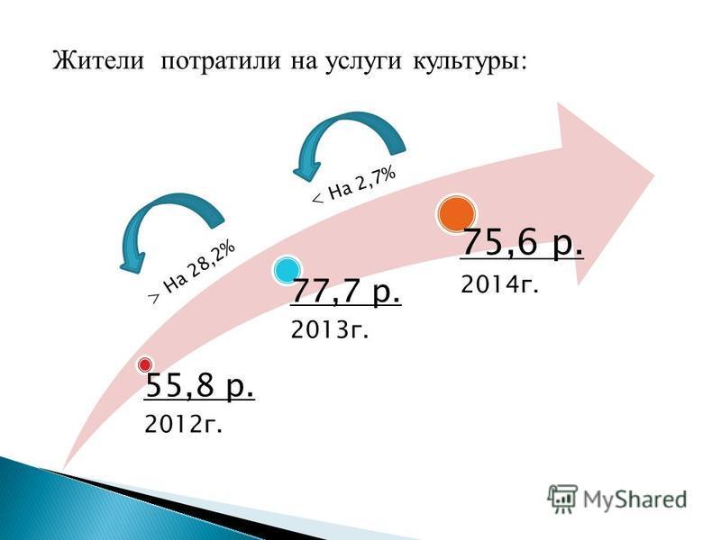 55,8 р. 2012 г. 77,7 р. 2013 г. 75,6 р. 2014 г. Жители потратили на услуги культуры: < На 2,7% > На 28,2%