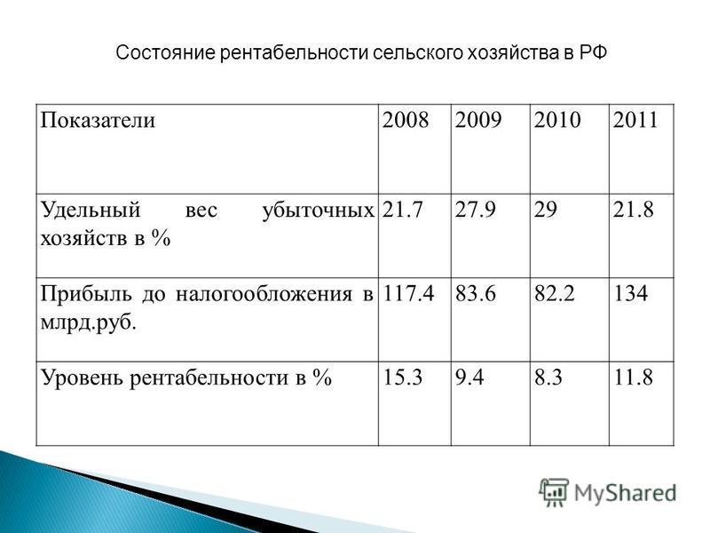Показатели 2008200920102011 Удельный вес убыточных хозяйств в % 21.727.92921.8 Прибыль до налогообложения в млрд.руб. 117.483.682.2134 Уровень рентабельности в %15.39.48.311.8 Состояние рентабельности сельского хозяйства в РФ