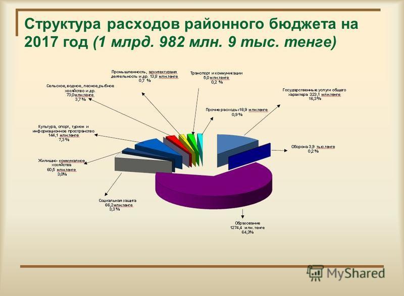 Структура расходов районного бюджета на 2017 год (1 млрд. 982 млн. 9 тыс. тенге)