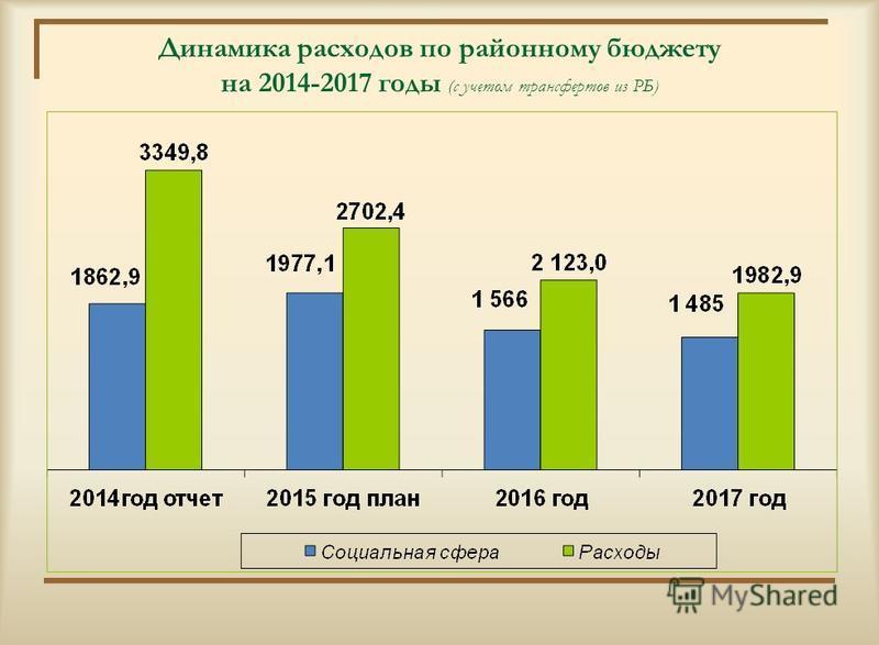 Динамика расходов по районному бюджету на 2014-2017 годы (с учетом трансфертов из РБ)