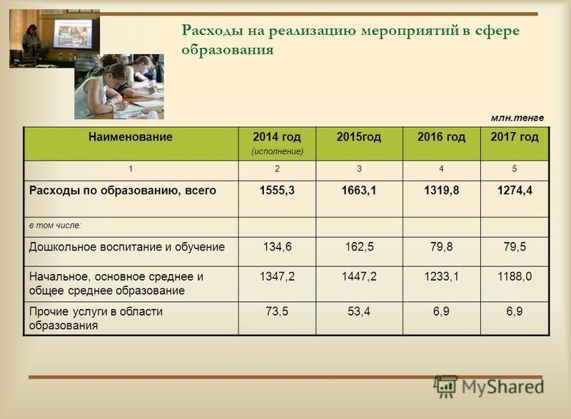 Расходы на реализацию мероприятий в сфере образования млн.тенге Наименование 2014 год (исполнение) 2015 год 2016 год 2017 год 12345 Расходы по образованию, всего 1555,31663,11319,81274,4 в том числе: Дошкольное воспитание и обучение 134,6162,579,879,