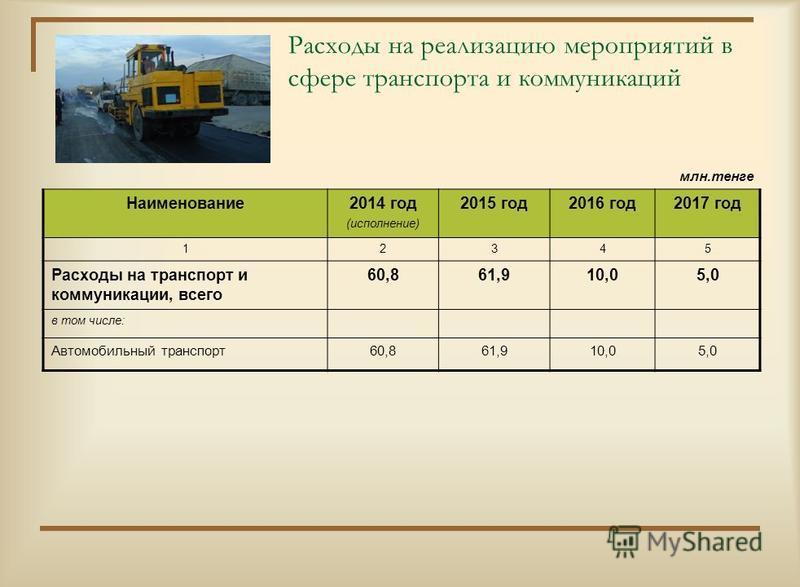 Расходы на реализацию мероприятий в сфере транспорта и коммуникаций млн.тенге Наименование 2014 год (исполнение) 2015 год 2016 год 2017 год 12345 Расходы на транспорт и коммуникации, всего 60,861,910,05,0 в том числе: Автомобильный транспорт 60,861,9