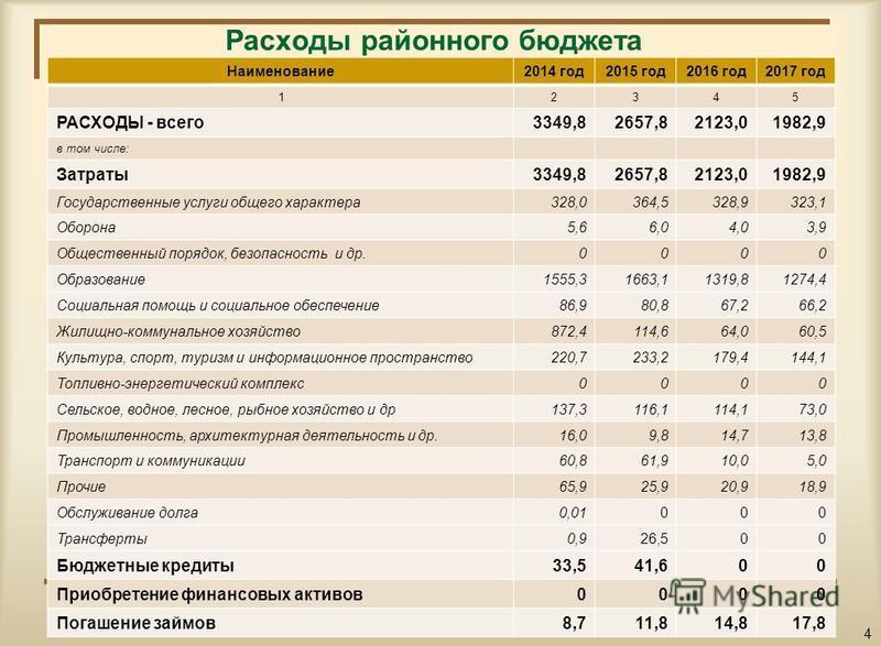 Расходы районного бюджета Наименование 2014 год 2015 год 2016 год 2017 год 12345 РАСХОДЫ - всего 3349,82657,82123,01982,9 в том числе: Затраты 3349,82657,82123,01982,9 Государственные услуги общего характера 328,0364,5328,9323,1 Оборона 5,66,04,03,9