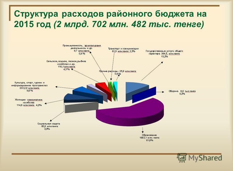Структура расходов районного бюджета на 2015 год (2 млрд. 702 млн. 482 тыс. тенге)