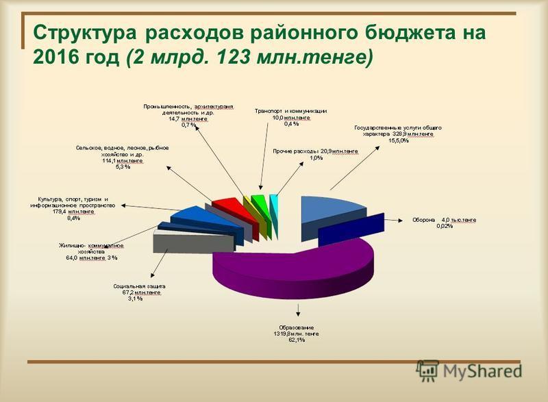 Структура расходов районного бюджета на 2016 год (2 млрд. 123 млн.тенге)