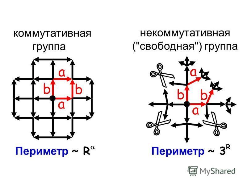 коммутативная группа a b a b некоммутативная (свободная) группа a b a b Периметр ~ R Периметр ~ 3 R