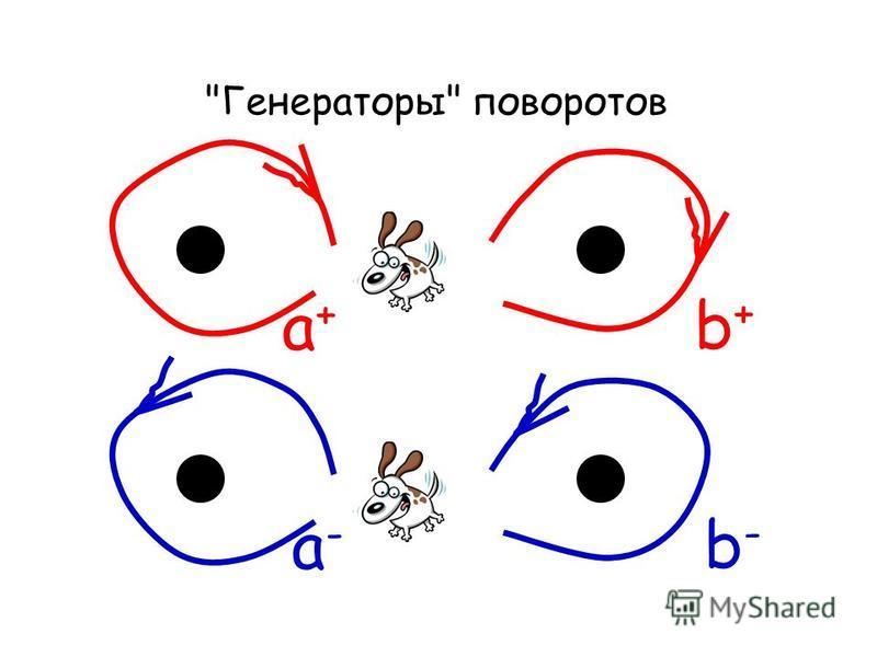 Генераторы поворотов a+a+ a-a- b+b+ b-b-