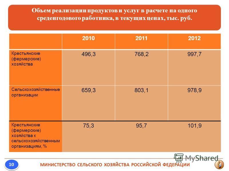 МИНИСТЕРСТВО СЕЛЬСКОГО ХОЗЯЙСТВА РОССИЙСКОЙ ФЕДЕРАЦИИ 10 Объем реализации продуктов и услуг в расчете на одного среднегодового работника, в текущих ценах, тыс. руб. 201020112012 Крестьянские (фермерские) хозяйства 496,3768,2997,7 Сельскохозяйственные