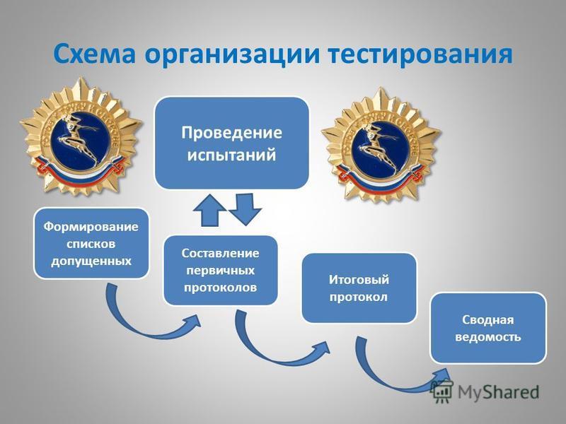 Схема организации тестирования Формирование списков допущенных Проведение испытаний Составление первичных протоколов Сводная ведомость Итоговый протокол