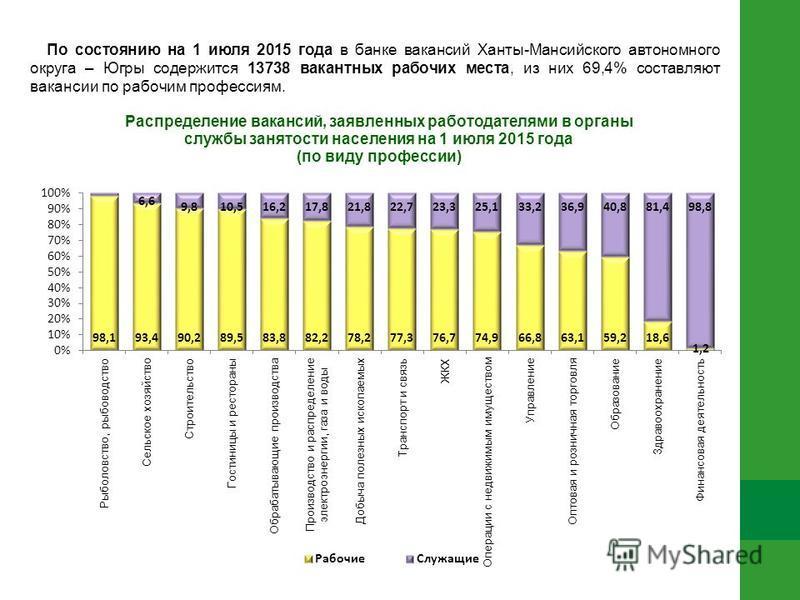По состоянию на 1 июля 2015 года в банке вакансий Ханты-Мансийского автономного округа – Югры содержится 13738 вакантных рабочих места, из них 69,4% составляют вакансии по рабочим профессиям.