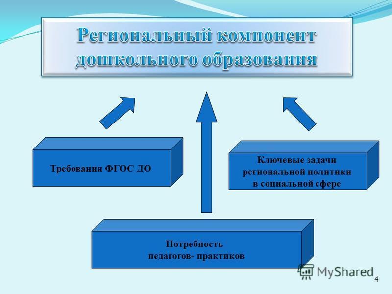 4 Требования ФГОС ДО Потребность педагогов- практиков Ключевые задачи региональной политики в социальной сфере