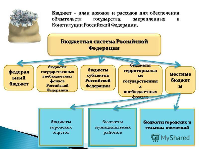 Бюджетная система Российской Федерации федеральный бюджет бюджеты государственных внебюджетных фондов Российской Федерации бюджеты субъектов Российской Федерации бюджеты территориальных государственных внебюджетных фондов местные бюджет ы бюджеты мун