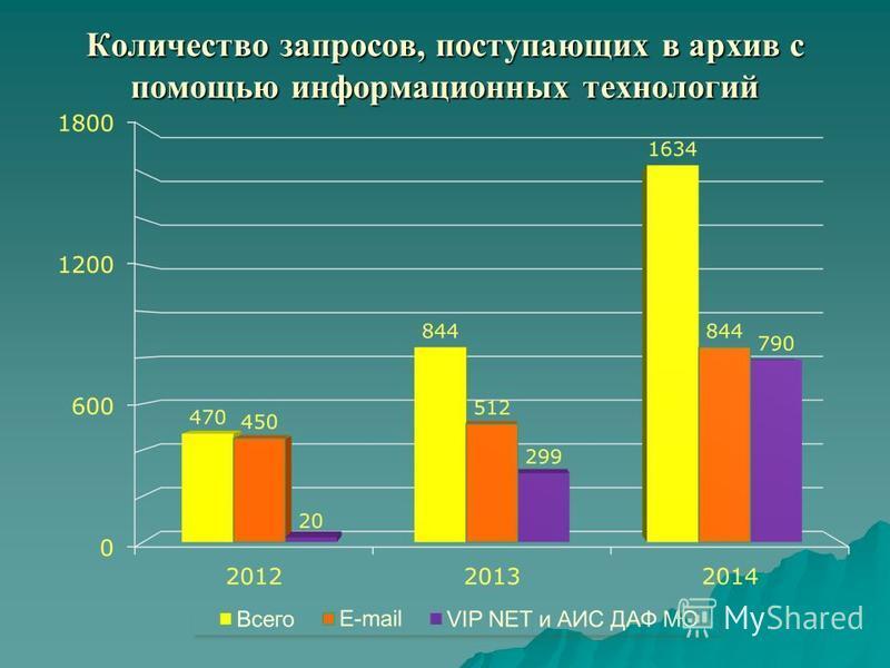 Количество запросов, поступающих в архив с помощью информационных технологий