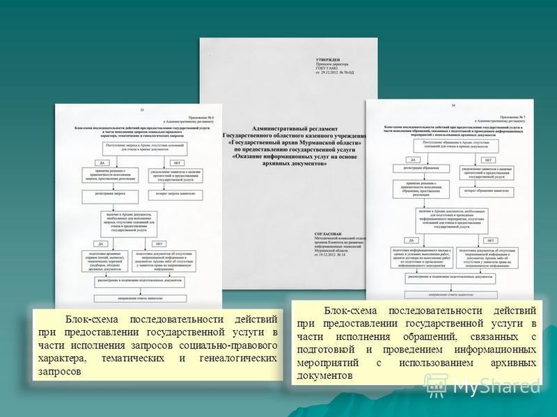 Блок-схема последовательности действий при предоставлении государственной услуги в части исполнения обращений, связанных с подготовкой и проведением информационных мероприятий с использованием архивных документов