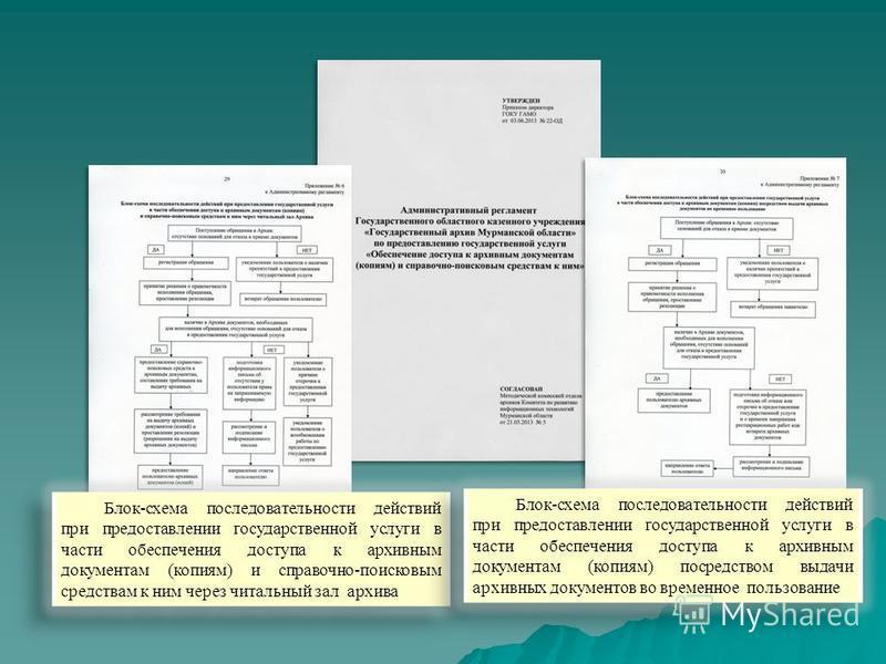 Блок-схема последовательности действий при предоставлении государственной услуги в части обеспечения доступа к архивным документам (копиям) и справочно-поисковым средствам к ним через читальный зал архива Блок-схема последовательности действий при пр