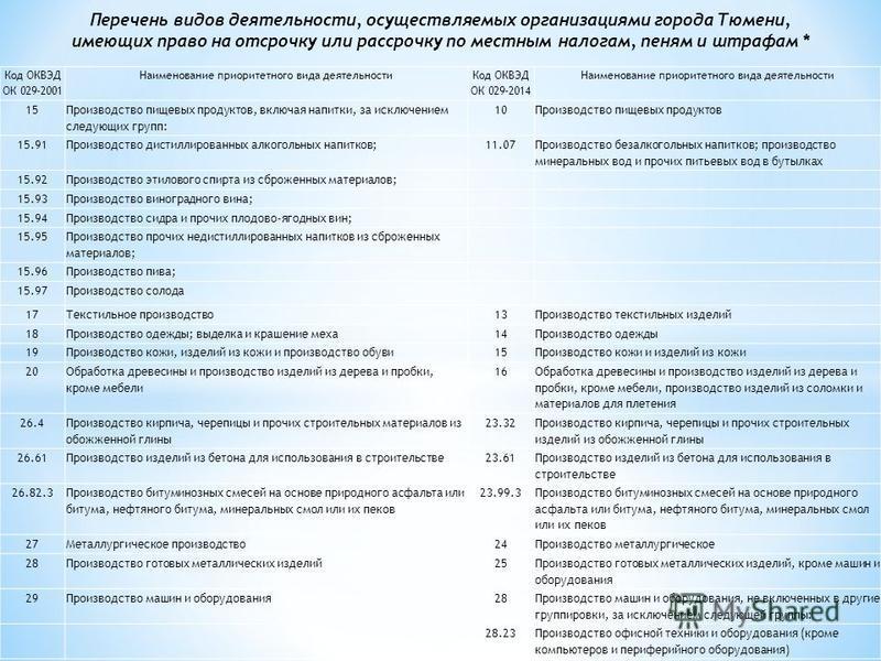 Перечень видов деятельности, осуществляемых организациями города Тюмени, имеющих право на отсрочку или рассрочку по местным налогам, пеням и штрафам * Код ОКВЭД ОК 029-2001 Наименование приоритетного вида деятельности Код ОКВЭД ОК 029-2014 Наименован