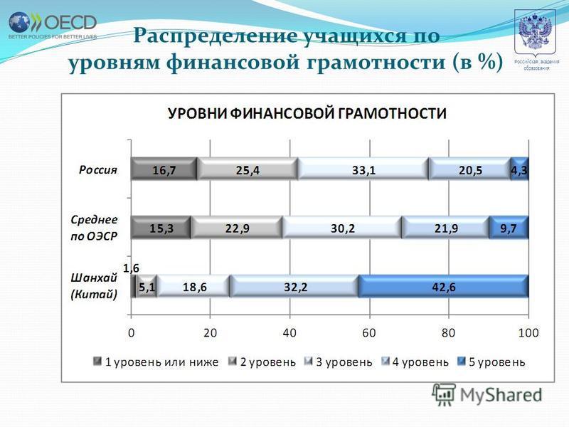 Распределение учащихся по уровням финансовой грамотности (в %) Российская академия образования
