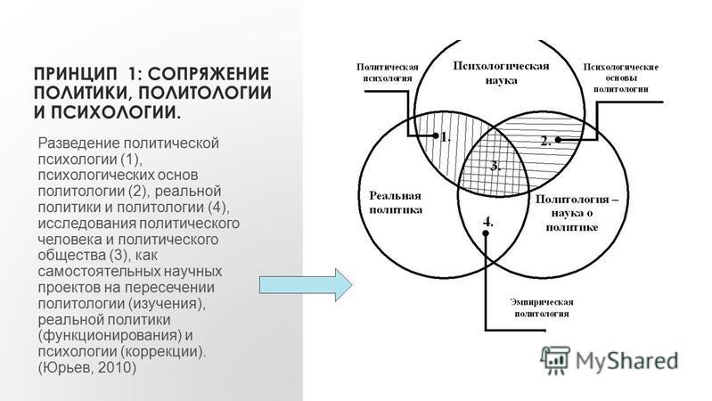 ПРИНЦИП 1: СОПРЯЖЕНИЕ ПОЛИТИКИ, ПОЛИТОЛОГИИ И ПСИХОЛОГИИ. Разведение политической психологии (1), психологических основ политологии (2), реальной политики и политологии (4), исследования политического человека и политического общества (3), как самост
