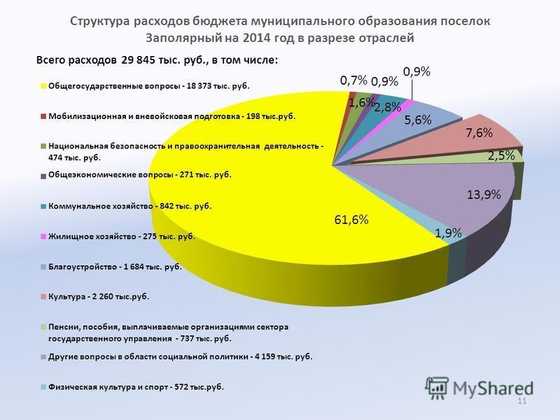 Структура расходов бюджета муниципального образования поселок Заполярный на 2014 год в разрезе отраслей Всего расходов 29 845 тыс. руб., в том числе: 11