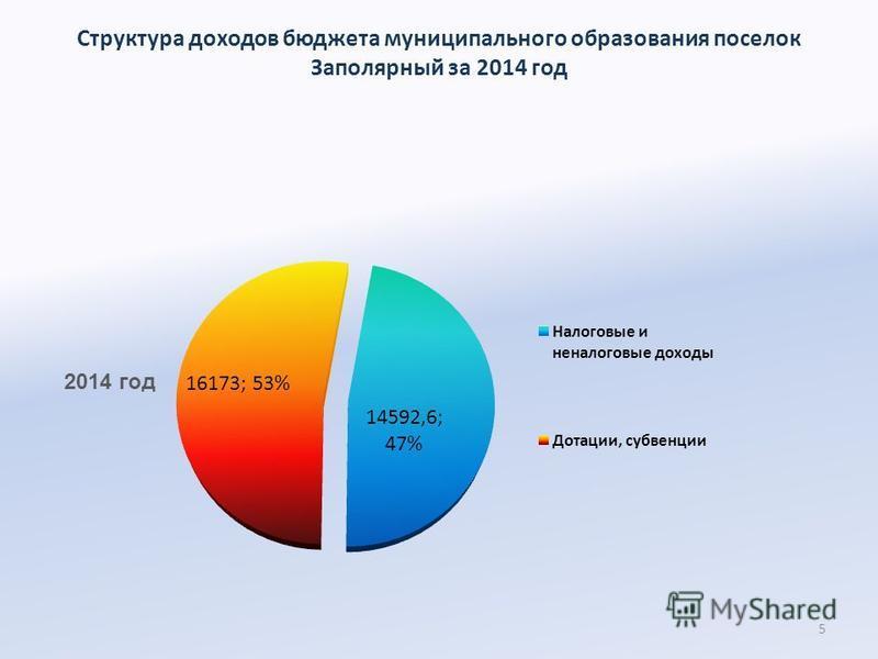Структура доходов бюджета муниципального образования поселок Заполярный за 2014 год 5 2014 год
