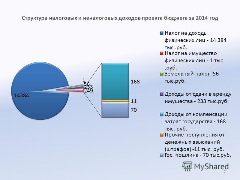 Структура налоговых и неналоговых доходов проекта бюджета за 2014 год 7