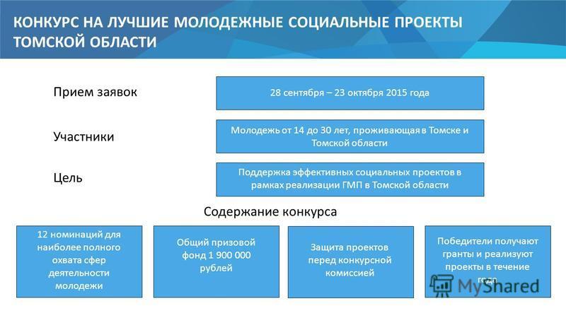 КОНКУРС НА ЛУЧШИЕ МОЛОДЕЖНЫЕ СОЦИАЛЬНЫЕ ПРОЕКТЫ ТОМСКОЙ ОБЛАСТИ Прием заявок 28 сентября – 23 октября 2015 года Участники Молодежь от 14 до 30 лет, проживающая в Томске и Томской области Цель Поддержка эффективных социальных проектов в рамках реализа