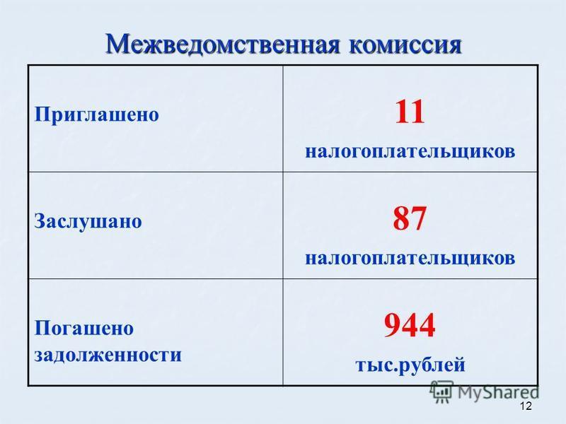 12 Межведомственная комиссия Приглашено 11 налогоплательщиков Заслушано 87 налогоплательщиков Погашено задолженности 944 тыс.рублей