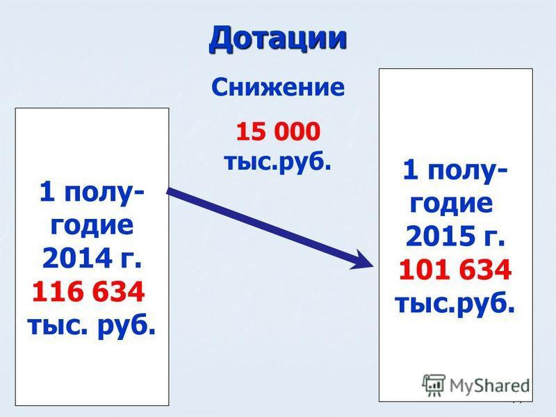 14 Дотации 1 полугодие 2014 г. 116 634 тыс. руб. 1 полугодие 2015 г. 101 634 тыс.руб. Снижение 15 000 тыс.руб.
