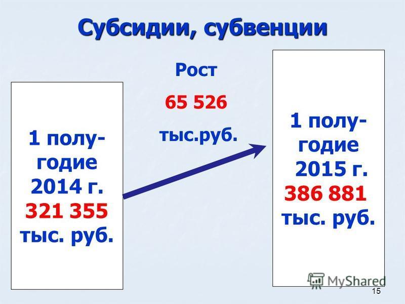 15 Субсидии, субвенции 1 полугодие 2014 г. 321 355 тыс. руб. 1 полугодие 2015 г. 386 881 тыс. руб. Рост 65 526 тыс.руб.