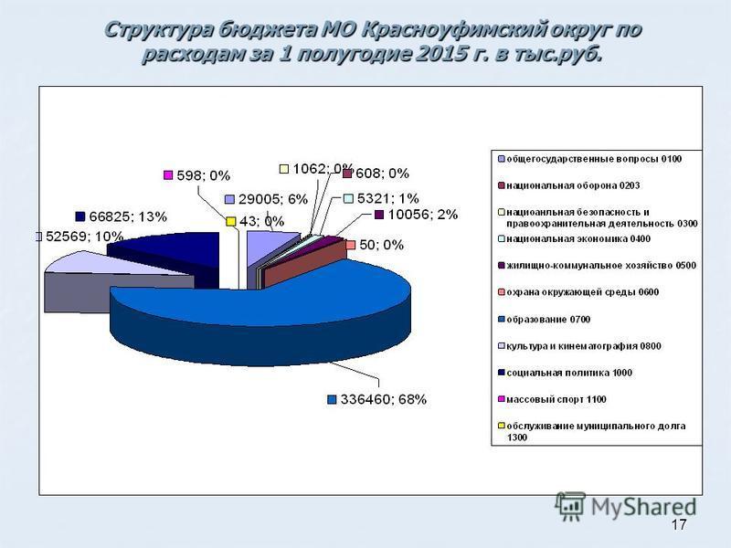 17 Структура бюджета МО Красноуфимский округ по расходам за 1 полугодие 2015 г. в тыс.руб.