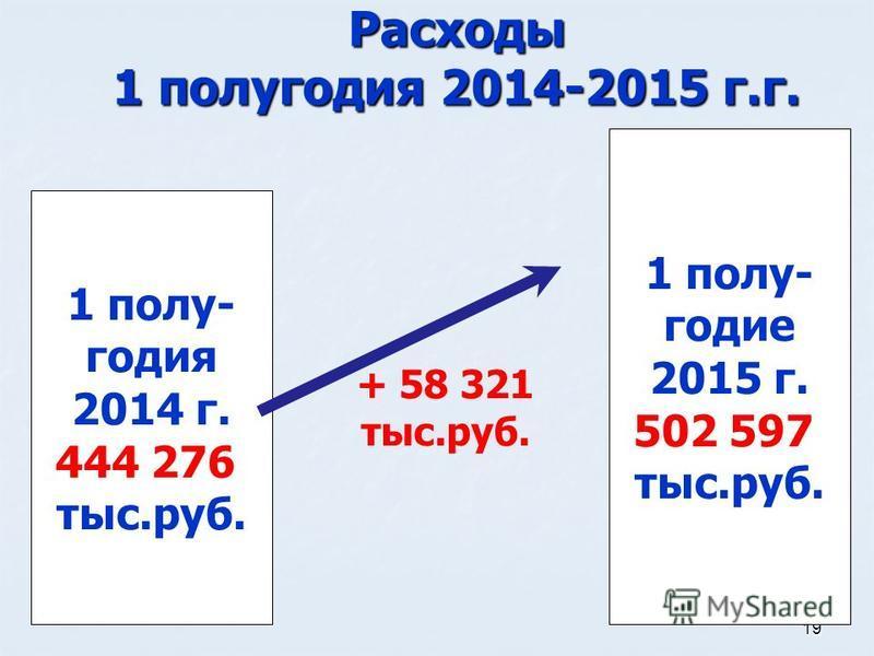 19 Расходы 1 полугодия 2014-2015 г.г. 1 полугодие 2015 г. 502 597 тыс.руб. 1 полугодия 2014 г. 444 276 тыс.руб. + 58 321 тыс.руб.