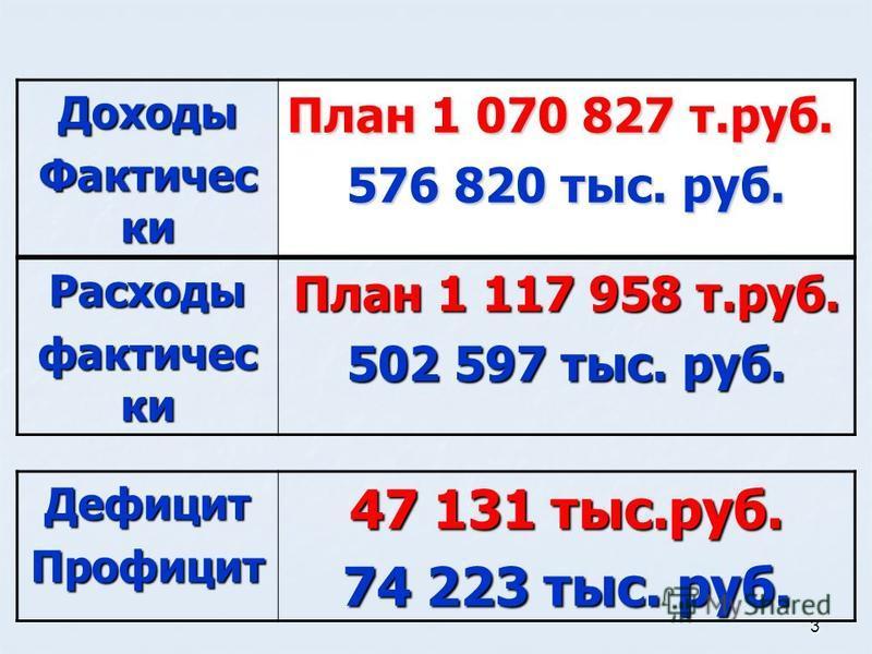 3 Дефицит Профицит 47 131 тыс.руб. 74 223 тыс. руб. Доходы Фактичес ки План 1 070 827 т.руб. 576 820 тыс. руб. Расходы фактически План 1 117 958 т.руб. 502 597 тыс. руб.