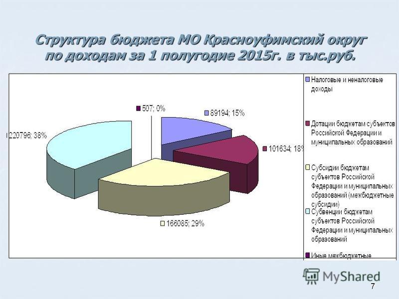 7 Структура бюджета МО Красноуфимский округ по доходам за 1 полугодие 2015 г. в тыс.руб.