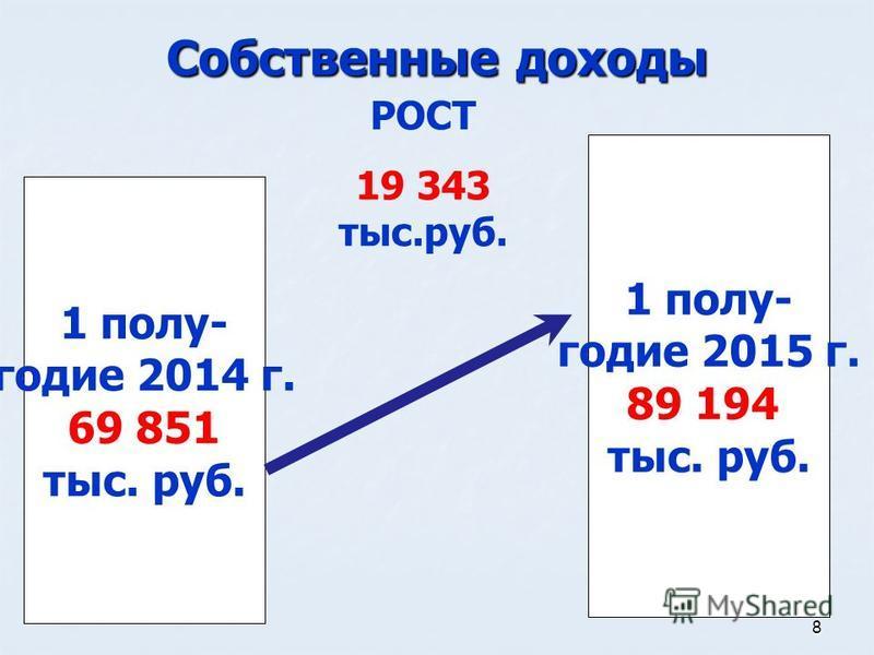 8 Собственные доходы 1 полугодие 2014 г. 69 851 тыс. руб. 1 полугодие 2015 г. 89 194 тыс. руб. РОСТ 19 343 тыс.руб.