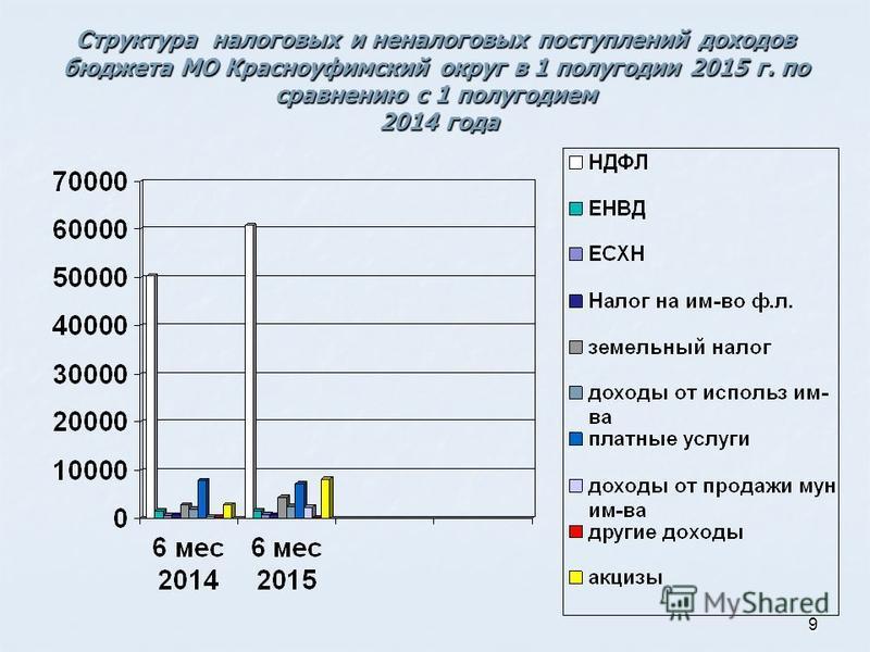 9 Структура налоговых и неналоговых поступлений доходов бюджета МО Красноуфимский округ в 1 полугодии 2015 г. по сравнению с 1 полугодием 2014 года