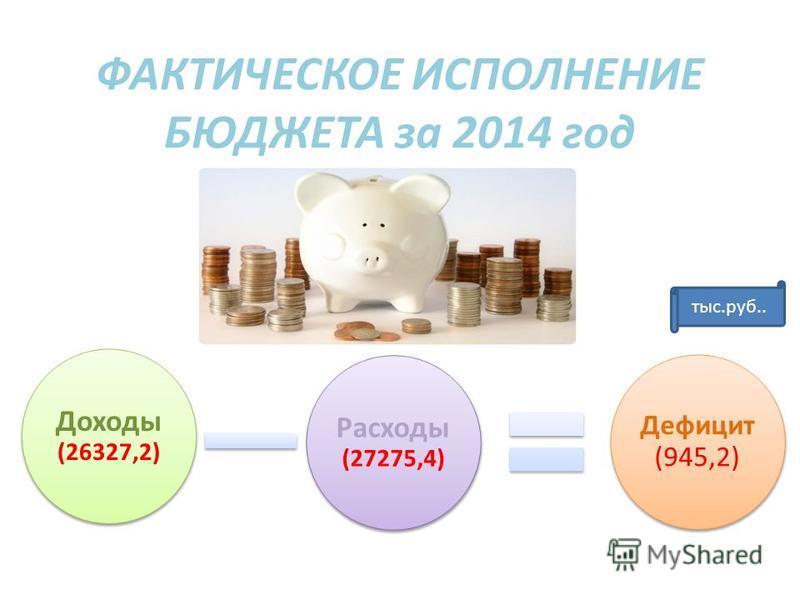 ФАКТИЧЕСКОЕ ИСПОЛНЕНИЕ БЮДЖЕТА за 2014 год Доходы (26327,2) Расходы (27275,4) Дефицит (945,2) тыс.руб..