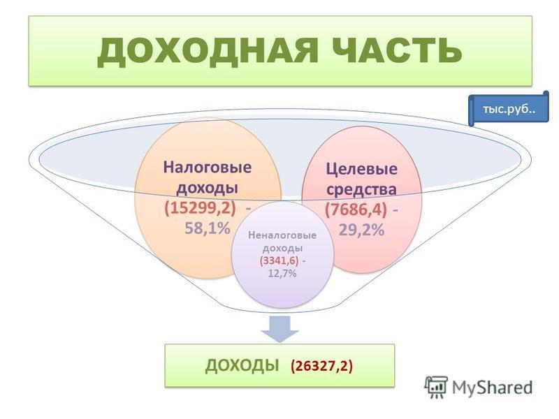 ДОХОДНАЯ ЧАСТЬ ДОХОДЫ (26327,2) Целевые средства (7686,4) - 29,2% Налоговые доходы (15299,2) - 58,1% Неналоговые доходы (3341,6) - 12,7% тыс.руб..