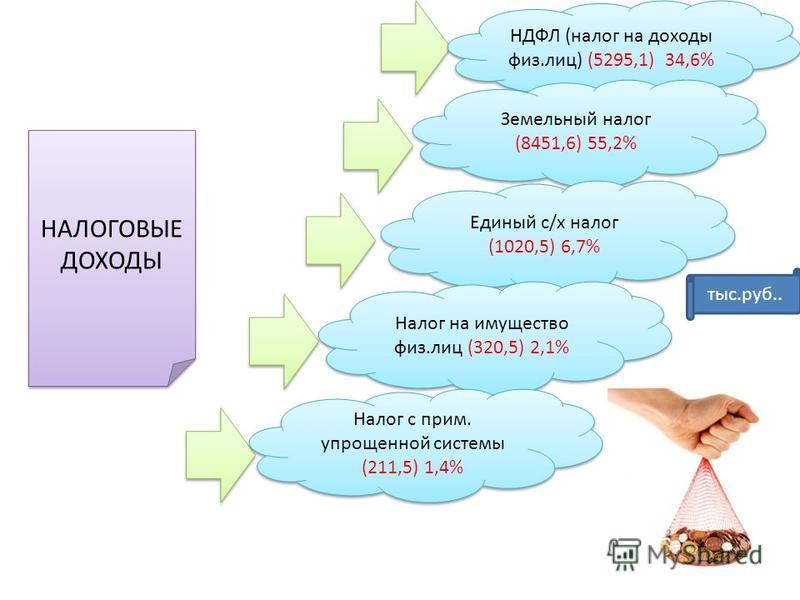 НАЛОГОВЫЕ ДОХОДЫ НДФЛ (налог на доходы физ.лиц) (5295,1) 34,6% Земельный налог (8451,6) 55,2% Единый с/х налог (1020,5) 6,7% Налог на имущество физ.лиц (320,5) 2,1% Налог с прим. упрощенной системы (211,5) 1,4% тыс.руб..