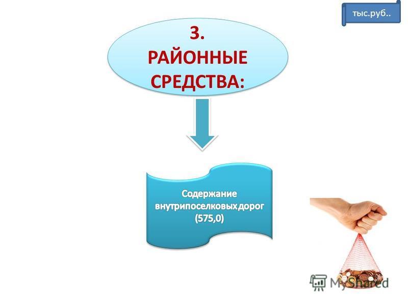 3. РАЙОННЫЕ СРЕДСТВА: тыс.руб..
