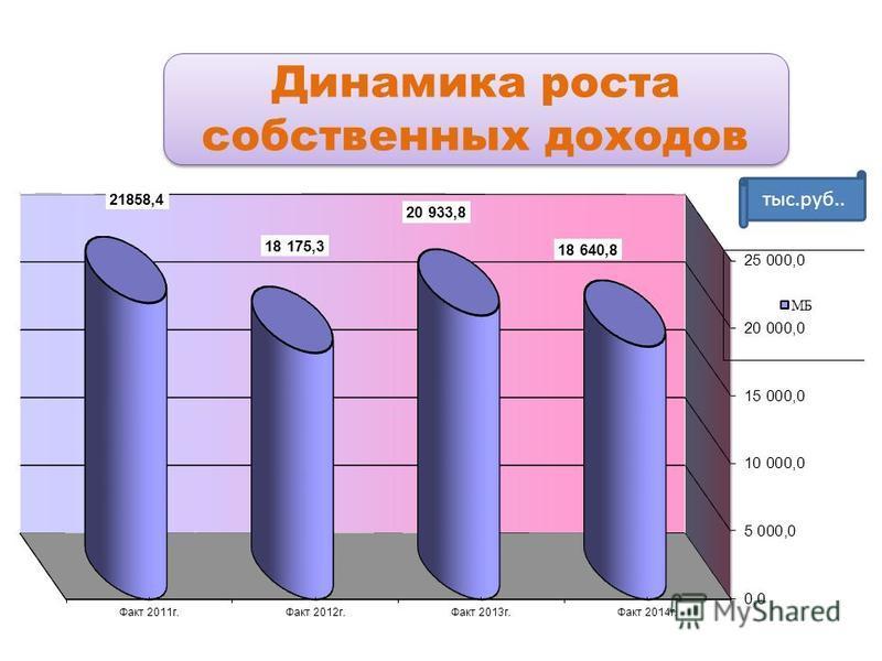 Динамика роста собственных доходов тыс.руб..