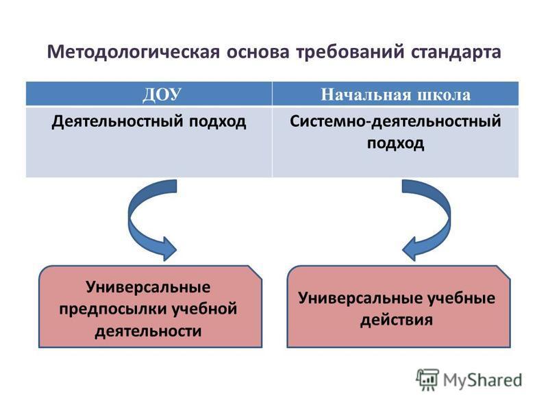 Методологическая основа требований стандарта ДОУНачальная школа Деятельностный подход Системно-деятельностный подход Универсальные предпосылки учебной деятельности Универсальные учебные действия