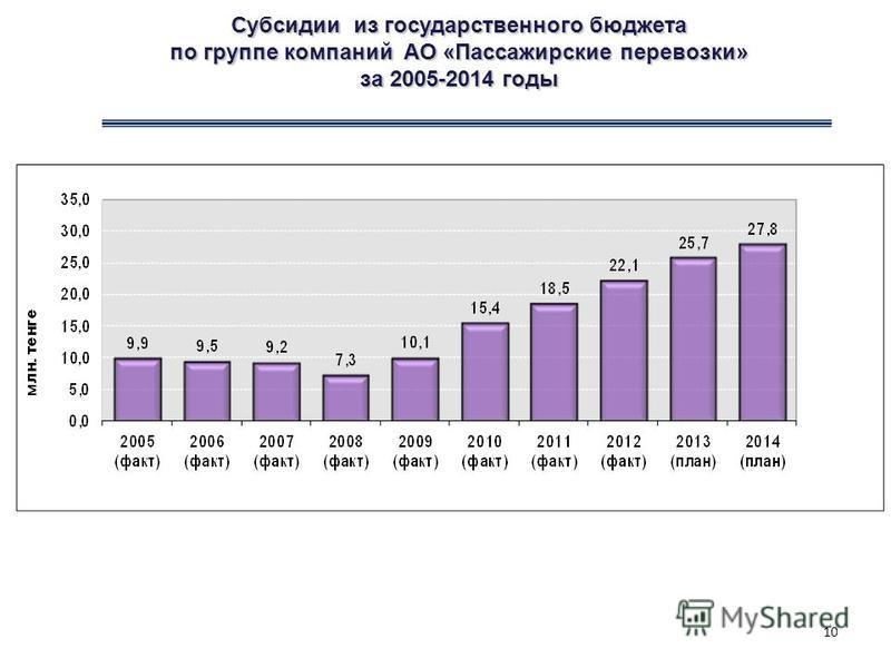 Субсидии из государственного бюджета по группе компаний АО «Пассажирские перевозки» за 2005-2014 годы 10