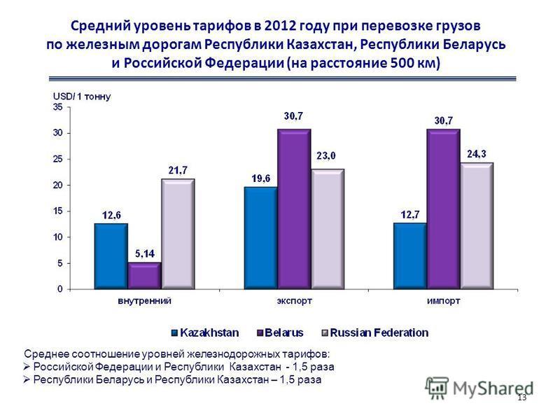 Средний уровень тарифов в 2012 году при перевозке грузов по железным дорогам Республики Казахстан, Республики Беларусь и Российской Федерации (на расстояние 500 км) 13 Среднее соотношение уровней железнодорожных тарифов: Российской Федерации и Респуб